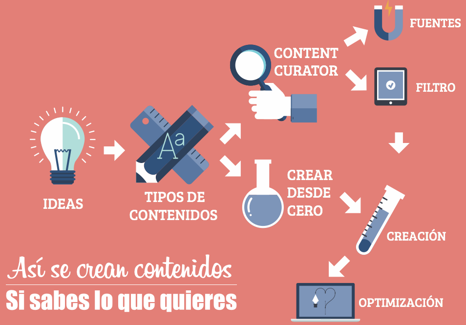 estrategia-marketing-contenidos